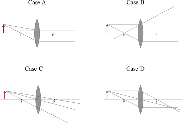 solved  1  which of the following ray diagrams is correct