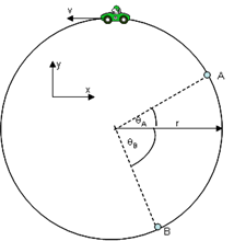 Car traveling on circular track. Point A is at positive x,y. Point B is at positive x, negative y.